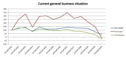 Composites-Index - Current general business situation