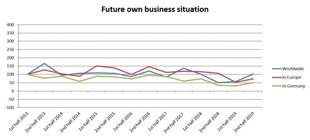 Rating of the future own business situation