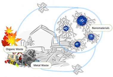 A new approach transforms environmental waste into high-cost applied nanomaterials
