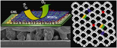 Researchers develop simple method to achieve fine control over the integration of foreign atoms into graphene